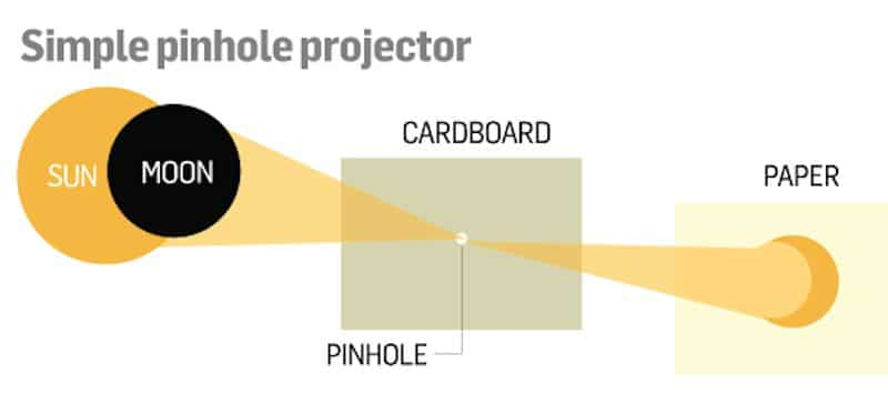 How To Make A Pinhole Projector To View A Solar Eclipse